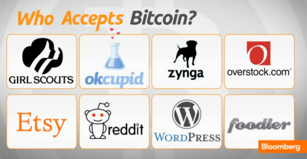 Mainstream acceptance of Bitcoin is increasing.